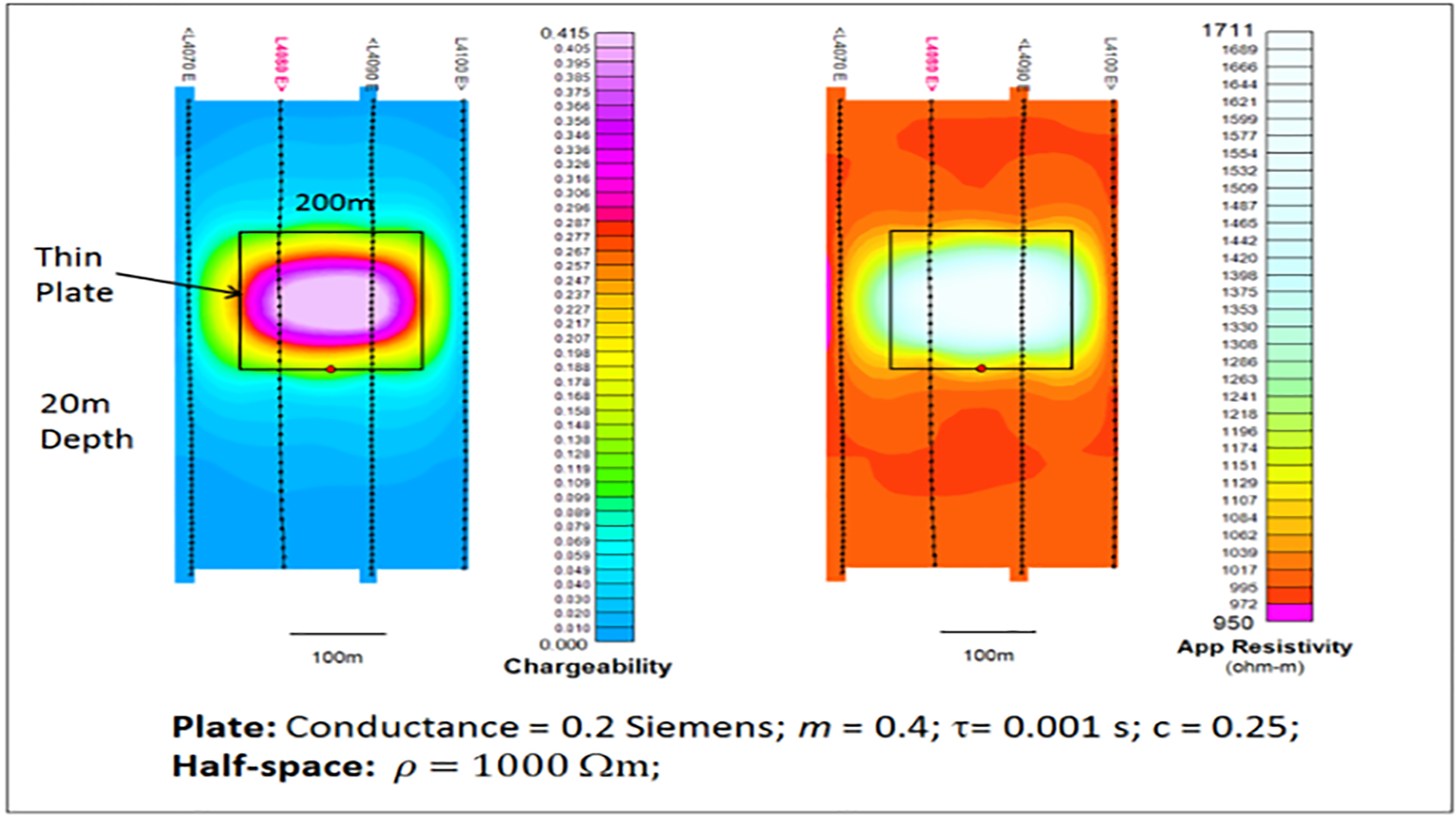 Figure 1: AIIP™ apparent chargeability and resistivity maps of a synthetic chargeable thin plate. L4080 is shown in red.