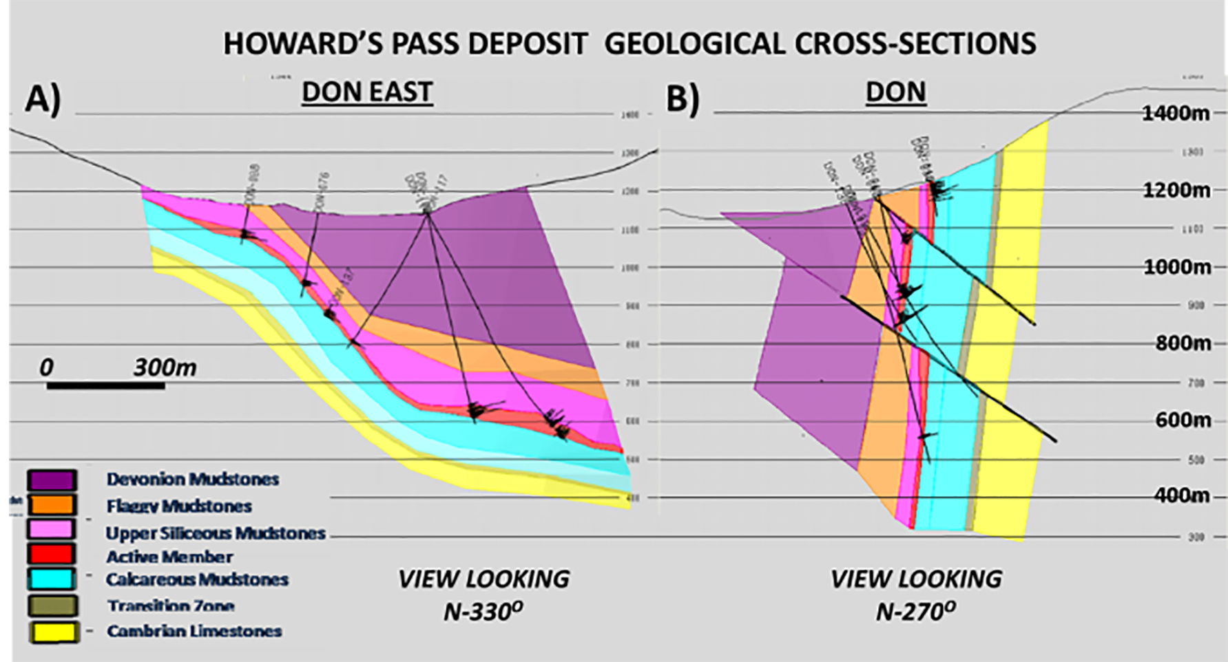 Figure 2:  Howard's Pass geological cross-sections at Don East (A) and Don deposits (B), showing complex structure, drillholes, and geologic units across HP valley (modified after O'Donnell, 2009).