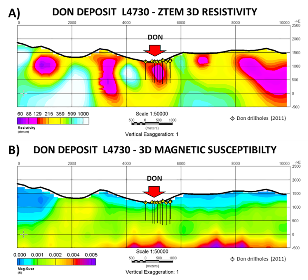 Figure 7:  Don Deposit L4730: A) ZTEM UBC 3D resistivity cross-section and B) UBC 3D Magnetic Susceptibility sections, with 2011 drillholes, showing high conductivity and slightly higher magnetic susceptibilities across deposit.
