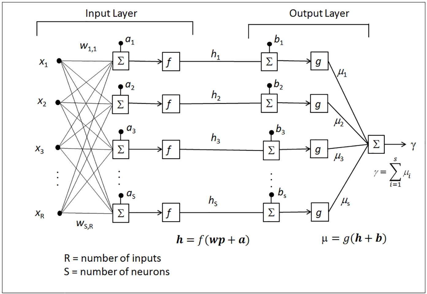 Figure 2: The architecture of Levenberg-Marquardt error-correction learning neural network.