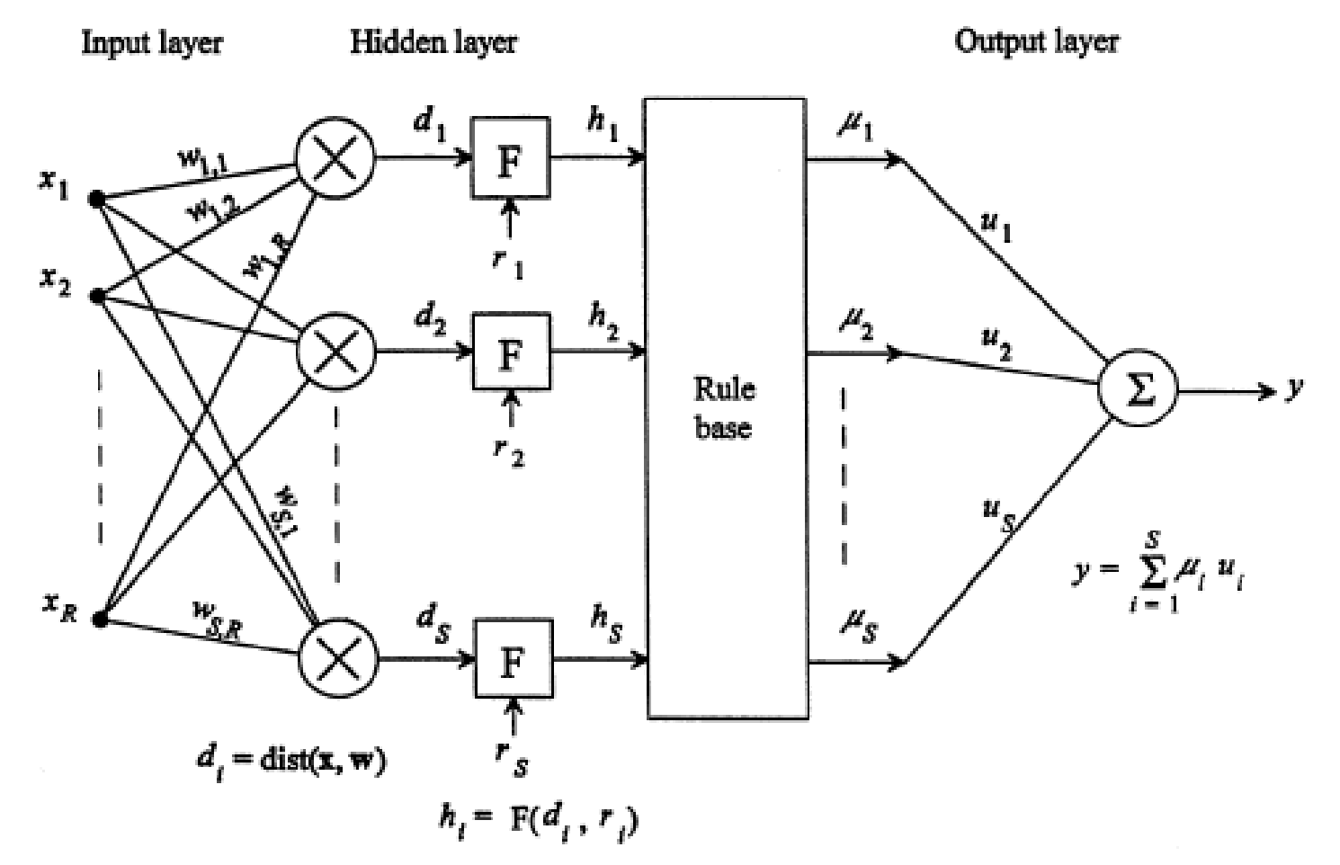 Figure 3: The structure of the fast classification neural network, from Tang and Kak (2002).