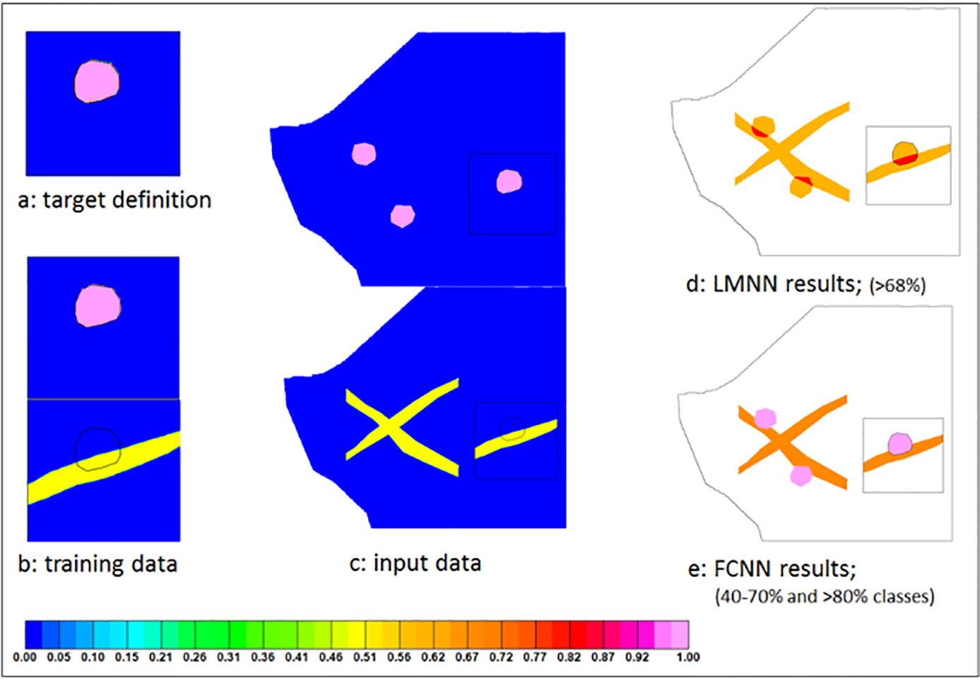 Figure 4: Synthetic data LMNN and FCNN test results.