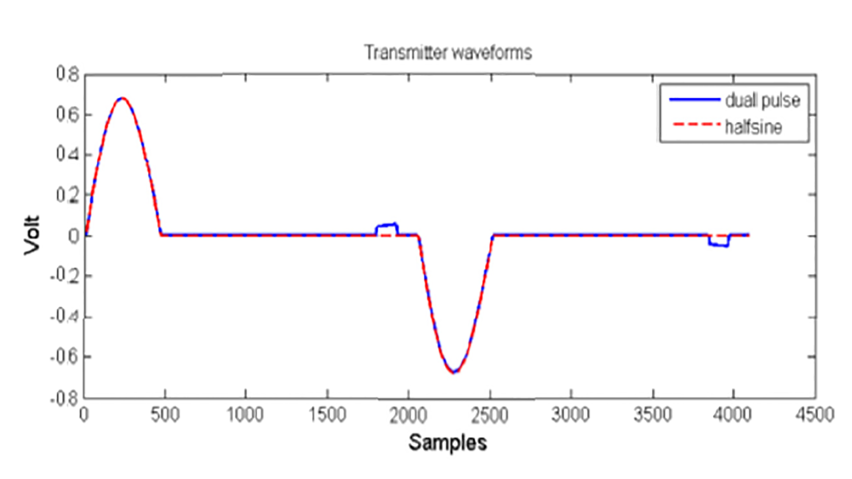 Figure 3 Dual pulse transmitter waveform for simultaneous transmission