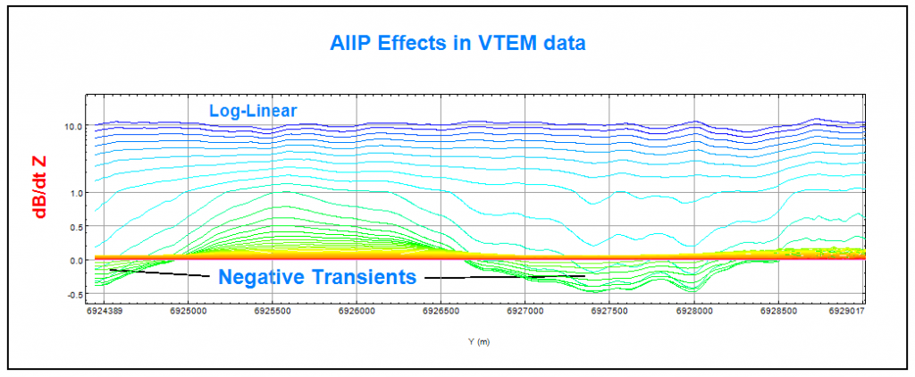 figure2_aiip_effects