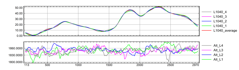 Figure 6: Repeat line Gravity Anomaly profiles of L1040.