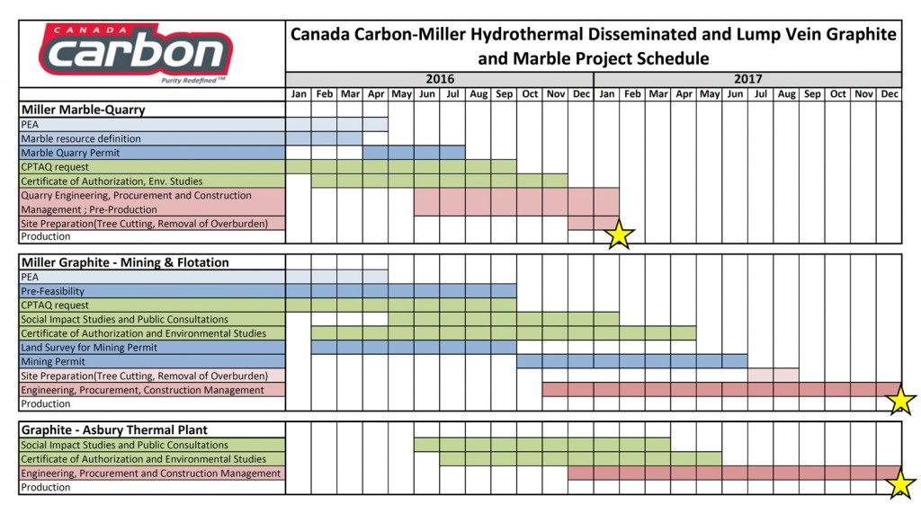 Simplified Schedule - Canada Carbon