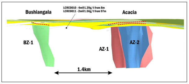 – Schematic representation of the Bushiangala BZ-1 zone and the Acacia AZ-1 and AZ-2 zones. To date mineralisation has been intersected to 500 metres on both shoots with further drilling required to identify higher grade shoots within these structural zones.