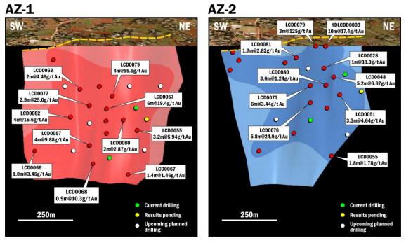 schematic long sections of Acacia Structural Zones AZ-1 and AZ-2 showing interpreted pierce points and highlighting more recent intercepts. The two structural zones are interpreted to strike between 050 and 060 degrees and dip steeply to the southeast, and are approximately 150 metres apart.