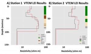 Spiritwood Aquifer - VTEM Inversion Results - Figure 7