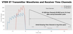 Figure 2. VTEM ET transmitter waveforms (4 ms and 7 ms pulse widths) and off-time receiver channel positions (inset).