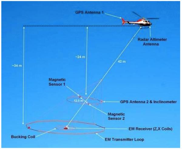 Geotech Limited's VTEM / Magnetics airborne geophysics set-up