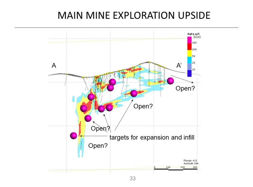 Main Mine Exploration Upside Cross Section