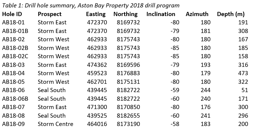 Aston Bay - Table 1: Drill hole summary, Aston Bay Property 2018 drill program