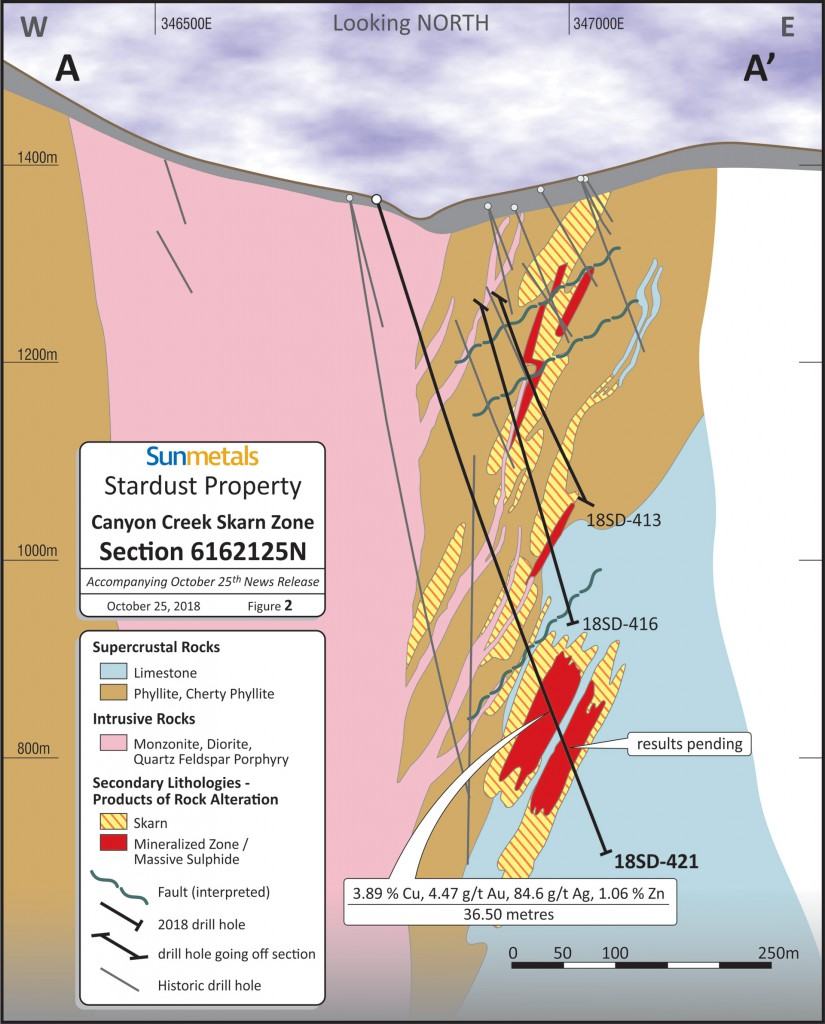Figure 2 - Sun Metals Stardust Property - Canyon Creek Skarn Zone - Section 6162125N