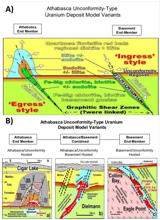 Figure 2: Unconformity Deposit Models and Examples (after Jefferson et al., 2007).