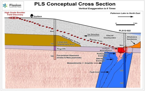 Figure 4: – Conceptual quaternary and bedrock geologic cross-section over PLS deposit (after Ainsworth et al., 2012).