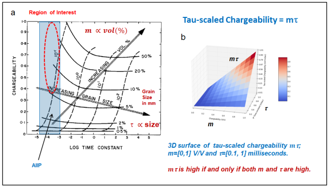 Figure 1: (a) Metallic sulphide content and grain size contours over the chargeability vs Cole-Cole time-constant (from Pelton et al., 1978), and (b) the m∙τ  3D surface plot showing high values occur only if both m and τ are high.