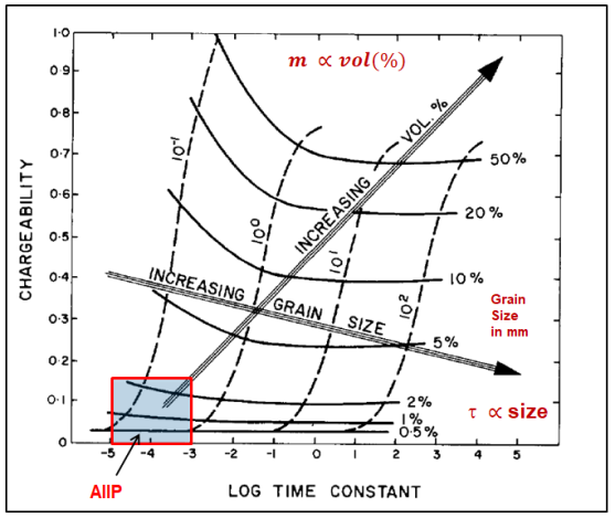 Figure 7: AIIP zone of interest for low concentrations of disseminated metallic sulphides in a resistive host; chargeability vs. time constant plot from Pelton et al., 1978.