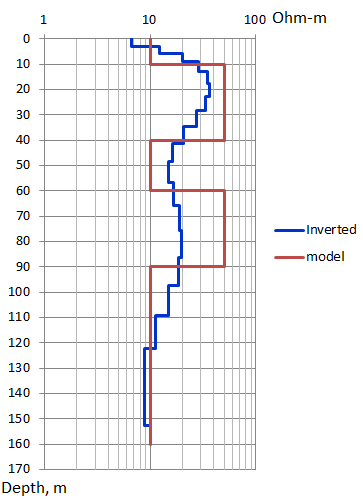 Figure 2: Model study used for sensitivity analysis.